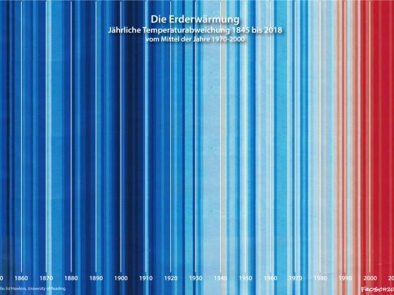 Die Erderwärmung 1850 bis 2018