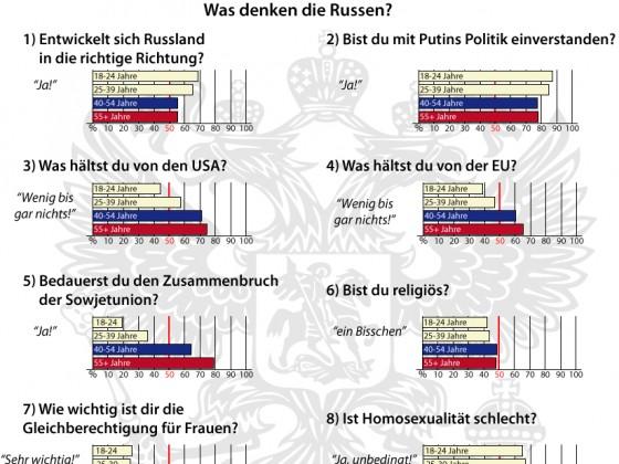 Was denken die Russen?