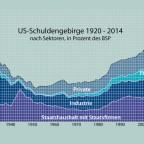 US-Schuldenberg 1920 - 2014