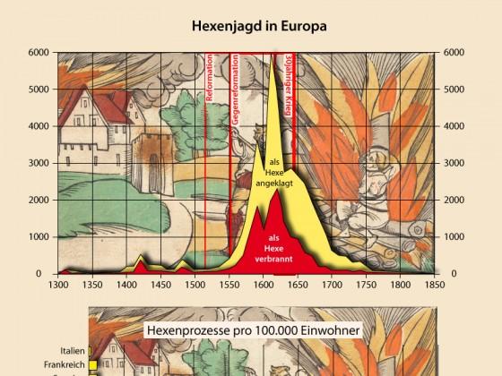 Hexenjagd in Europa