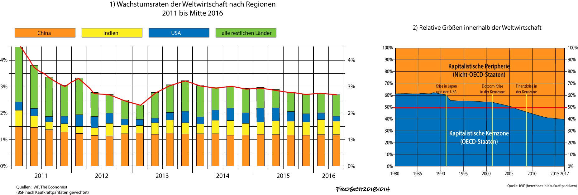 Weltwirtschaft 2011 bis 2016