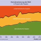 Demokratische Staaten 2013