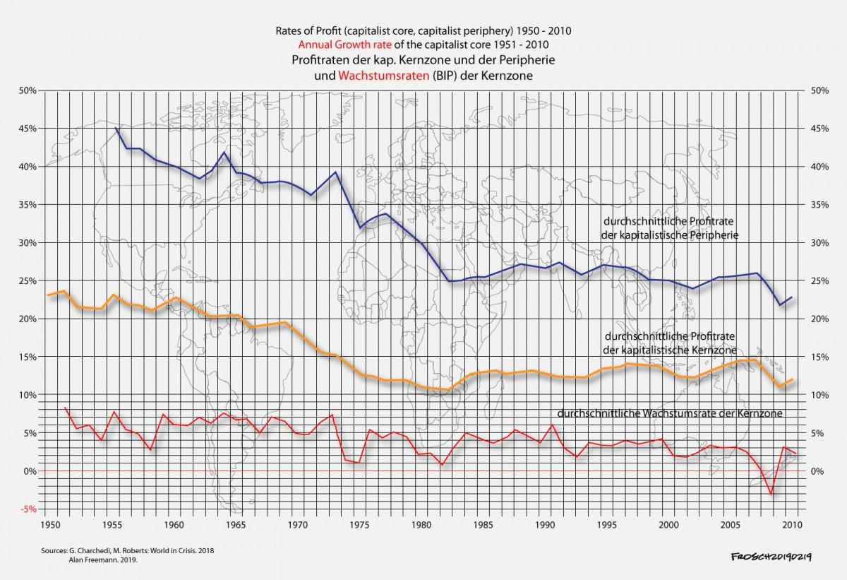 Sinkende Profitraten  in der Welt von 1950 bis 2010