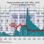 Staatsschuldern der USA