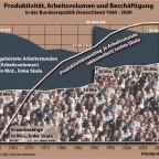 Produktivität und Arbeitsvolumen