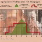 Altersgruppen und Insolvenz