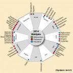 Wahljahr 2014