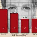 Abstiegsangst und Unfreiheit in Deutschland