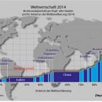 Weltwirtschaft 2014
