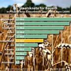 Landwirtschaftssubventionen