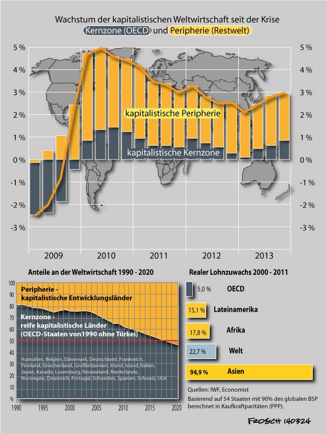 Weltwirtschaft seit der Krise bis 2013