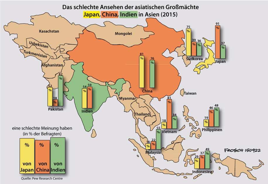 Das schlechte Ansehen der asiatischen Großmächte