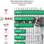 Batteriebetriebene Elektroautos 2018