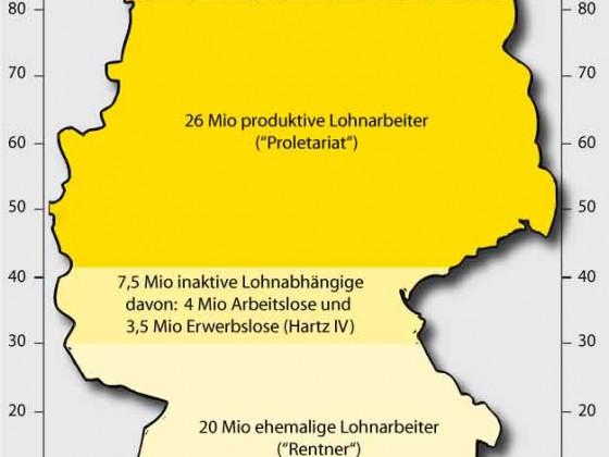 Klassen in Deutschland
