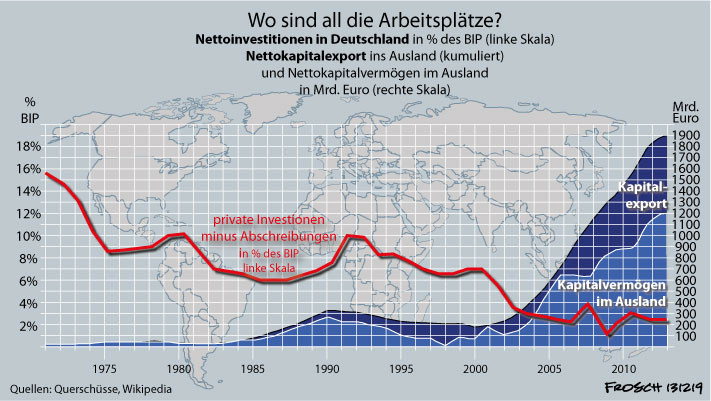 Kapitalexport aus Deutschland