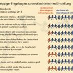 Faschistisches Denken in Deutschland