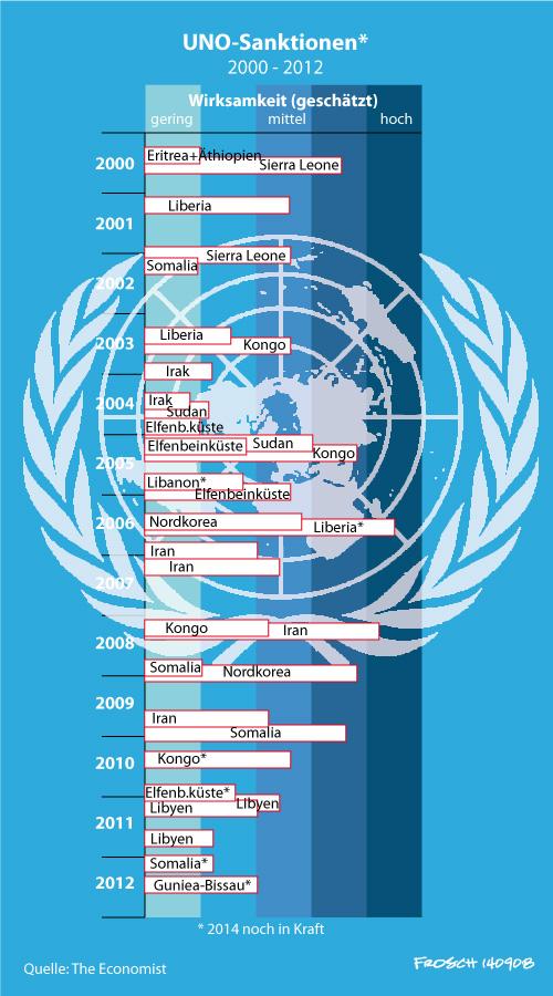 UNO-Sanktionen (2000 bis 2012)