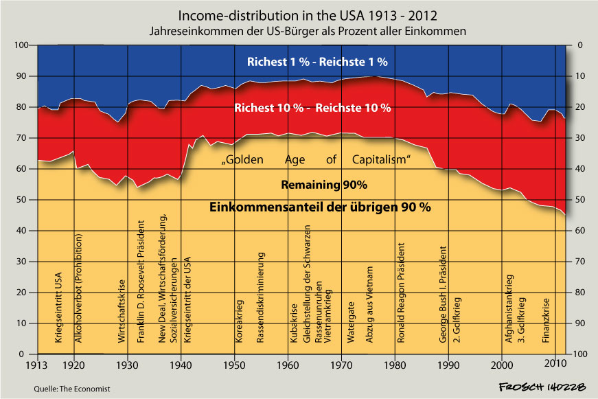 Income Distribution in the USA 1913 - 2012