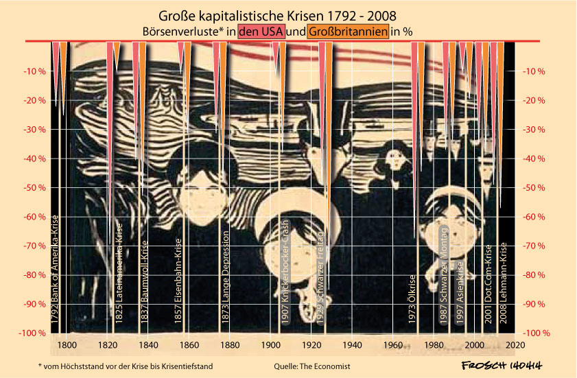 Finanzkrisen 1800 - 2010