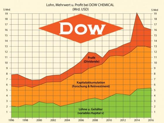 Dow Chemical: Lohn und Mehrwert