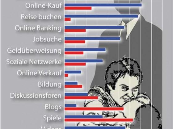 Internetznutzung in USA und China