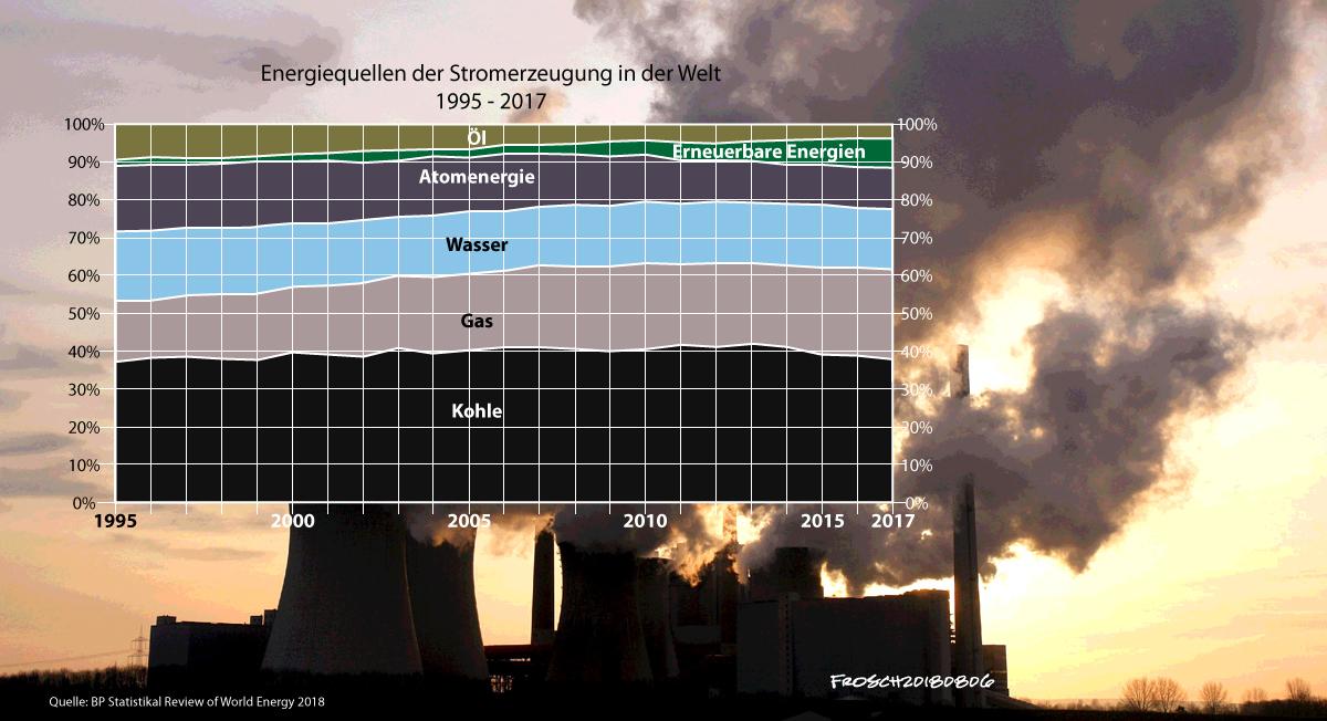 Energiequellen für Stromerzeugung in der Welt (1995-2017)