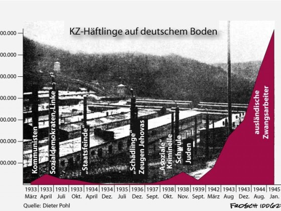 KZ-Häftlinge 1933 - 1945