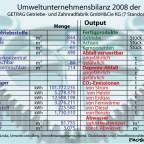 Umweltbilanz eines Metallbetriebs