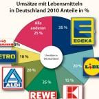 Umsätze und Verkaufsflächen im Lebensmittelhandel in Deutschland 2010