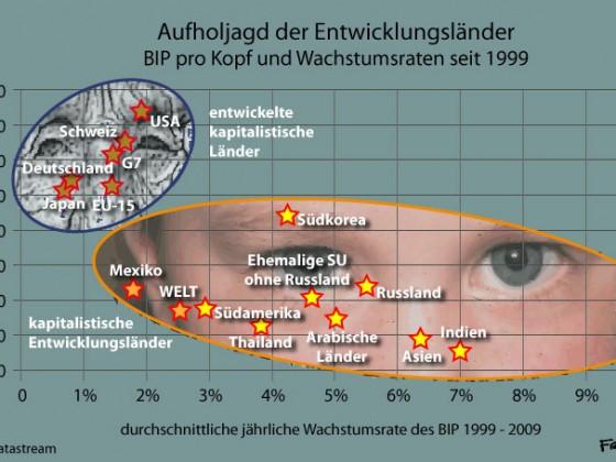 Entwicklungsländer und kapitalistische Kernzone