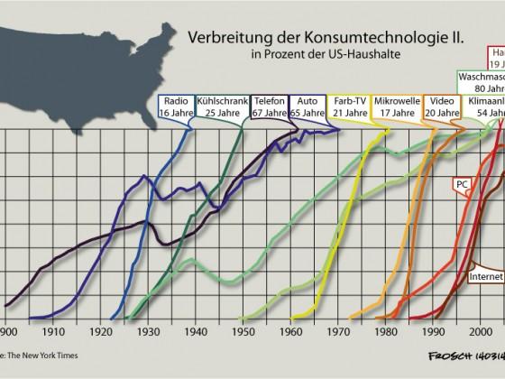 Konsumtechnologie in den USA