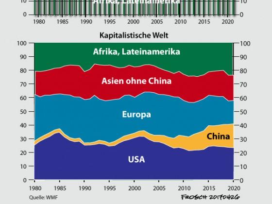 Weltwirtschaft 2020 (Anteil der Kernzone und der Peripherie