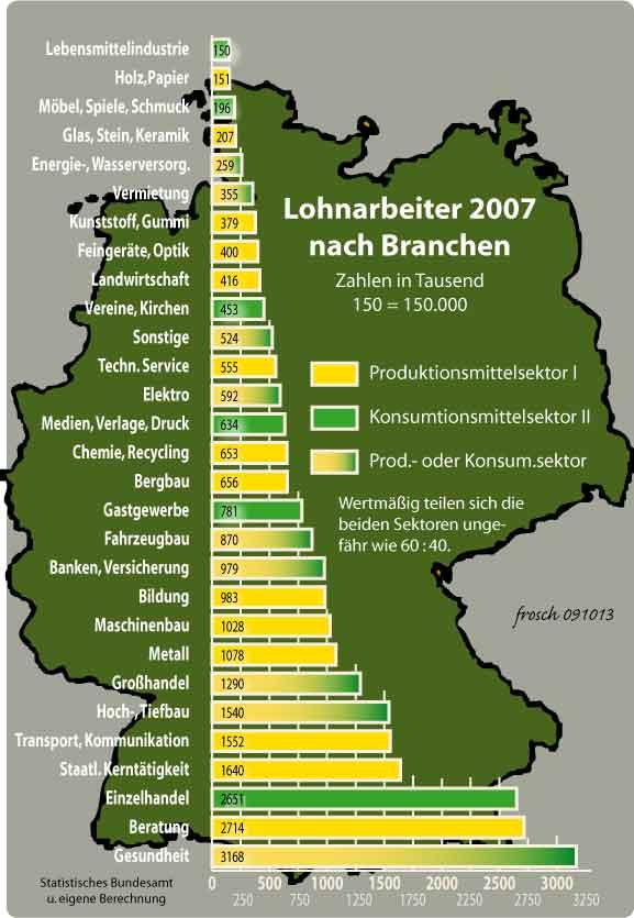 Lohnarbeiter nach Branchen (2007)
