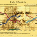 Patentanmeldungen und Know-How im Kapitalismus