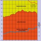 Kapital und Lohnarbeit