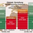 Globale Verteilung des kapitalistischen Reichtums