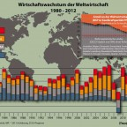 Wachstumsraten der Weltwirtschaft 2007-2011