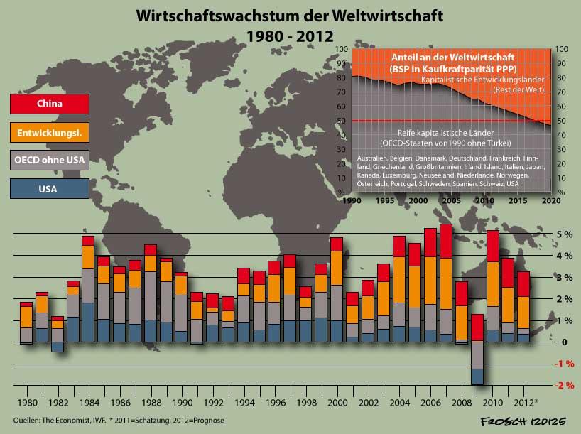 Weltwirtschaft sei 1980