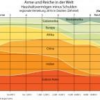 Arme und Reiche in der Welt - regionale Verteilung 2016