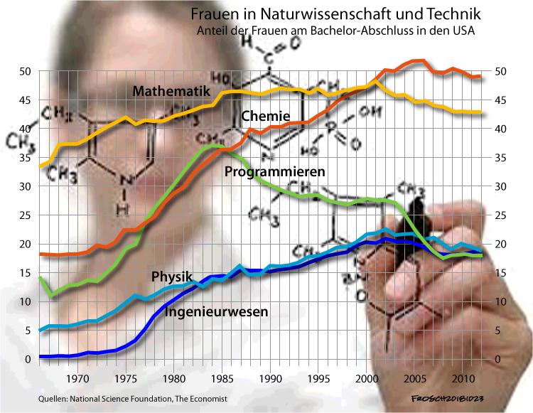 Frauen in Naturwissenschaft und Technik