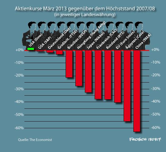 Aktienkurse seit der Krise 2007/08