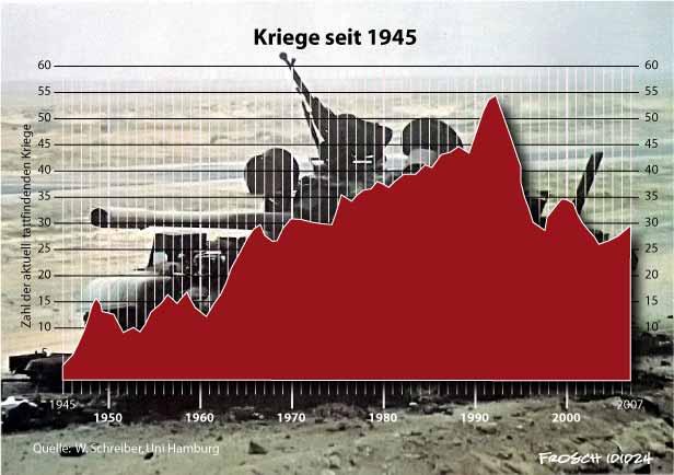 Kriege seit 1945