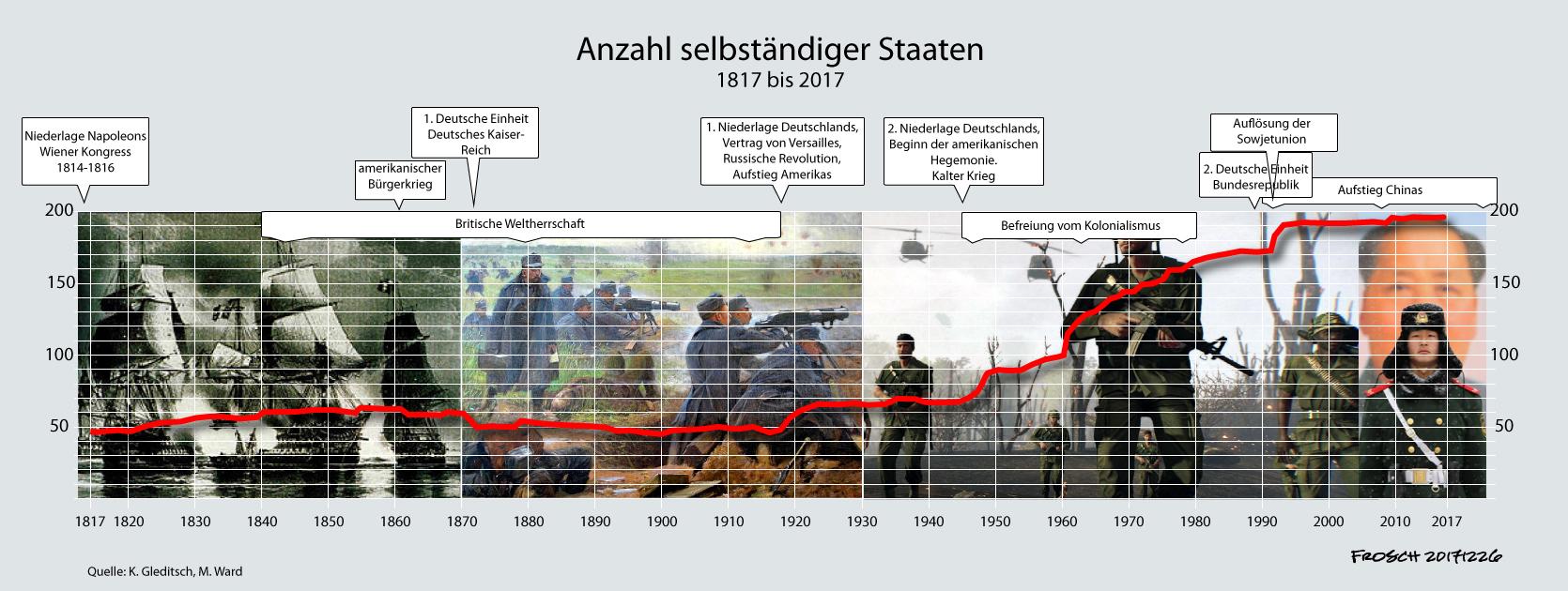 Anzahl selbständiger Staaten 1817 bis 2017