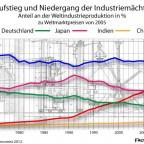Industrieproduktion nach Weltregionen