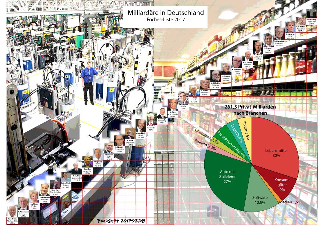 Milliardäre in Deutschland 2017
