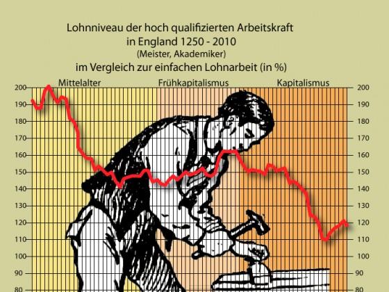 Qualifizierte Arbeitskraft wird im Kapitalismus immer weniger wert