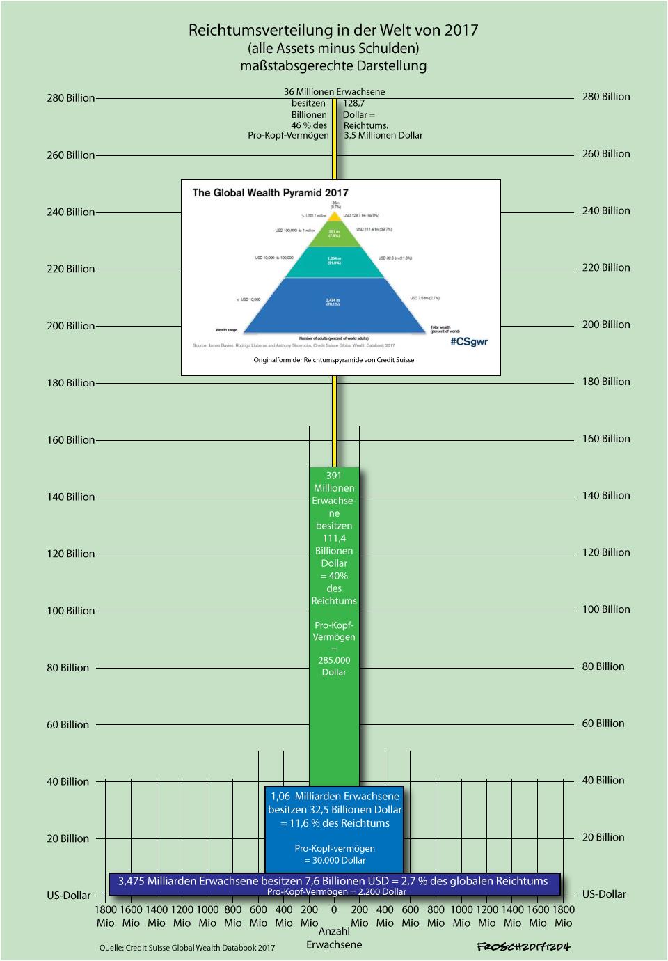 Reichtumsverteilung in der Welt 2017