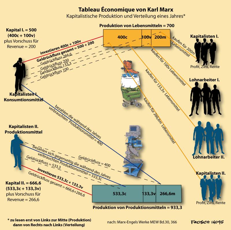 Tableau Économique von Karl Marx (überarbeitet)