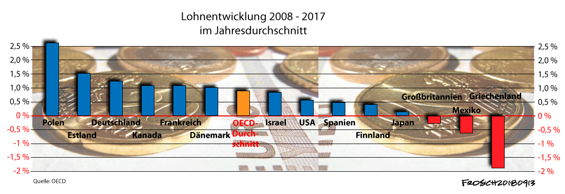 Lohnentwicklung 2008-2017