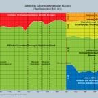 Einkommensverteilung in Deutschland 1871 - 2013